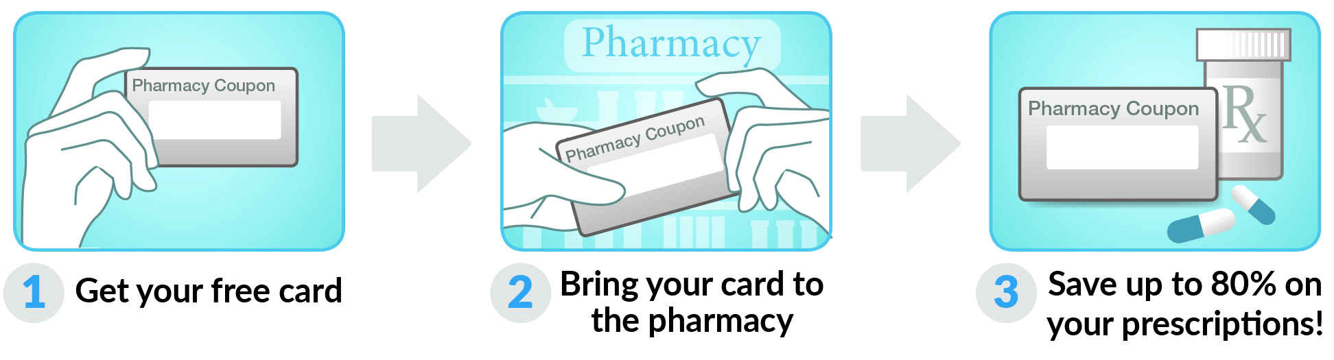 How to use Wisconsin Drug Card Card